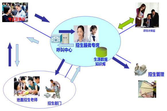 金讯通招生呼叫中心系统介绍