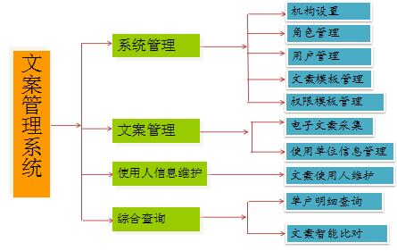 文案电子化管理信息系统